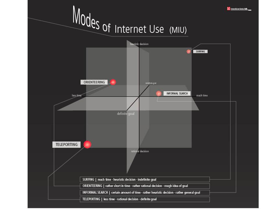 Modes of Internet Use