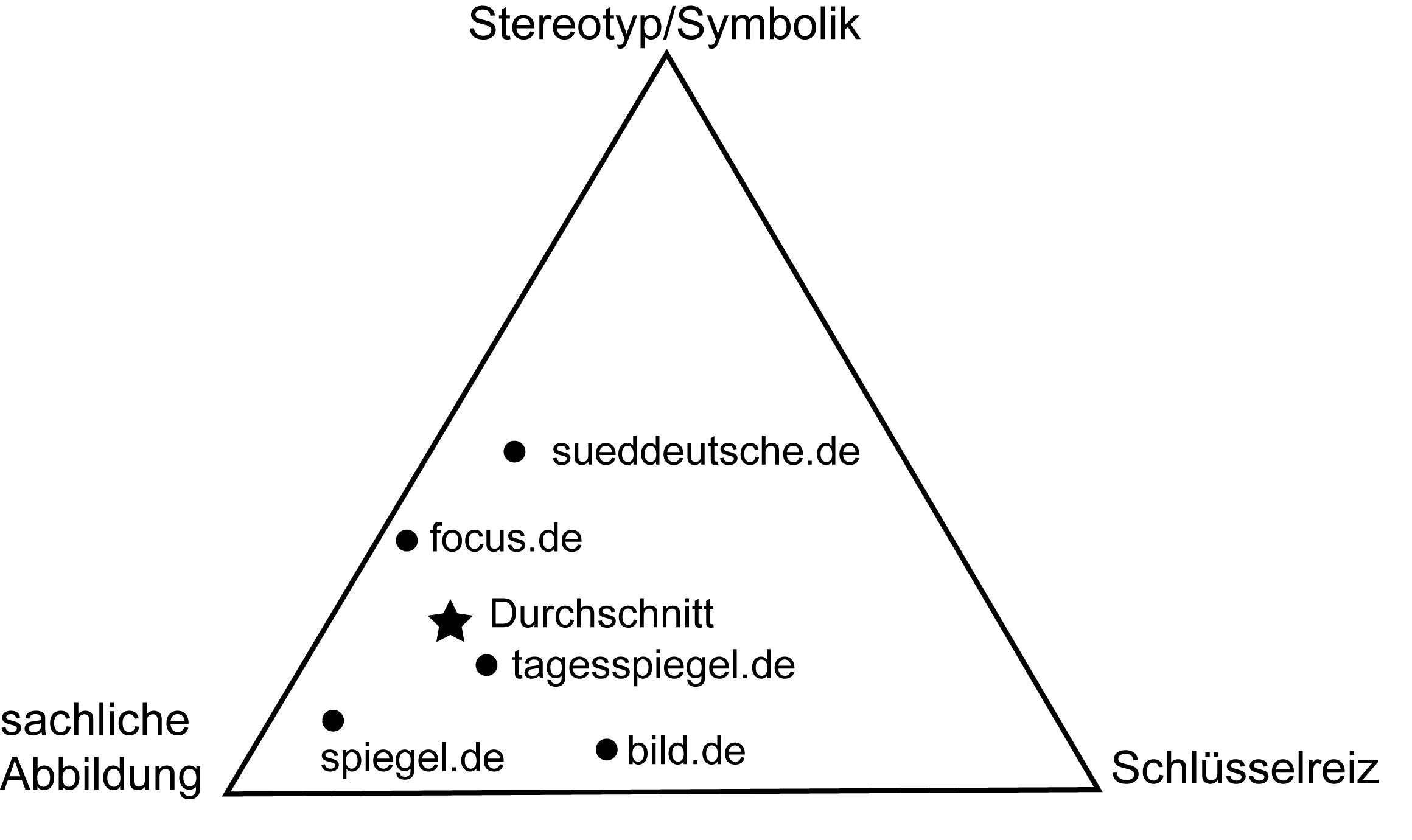 Abbildung Spaltenpunkte im ternären Koordinatensystem