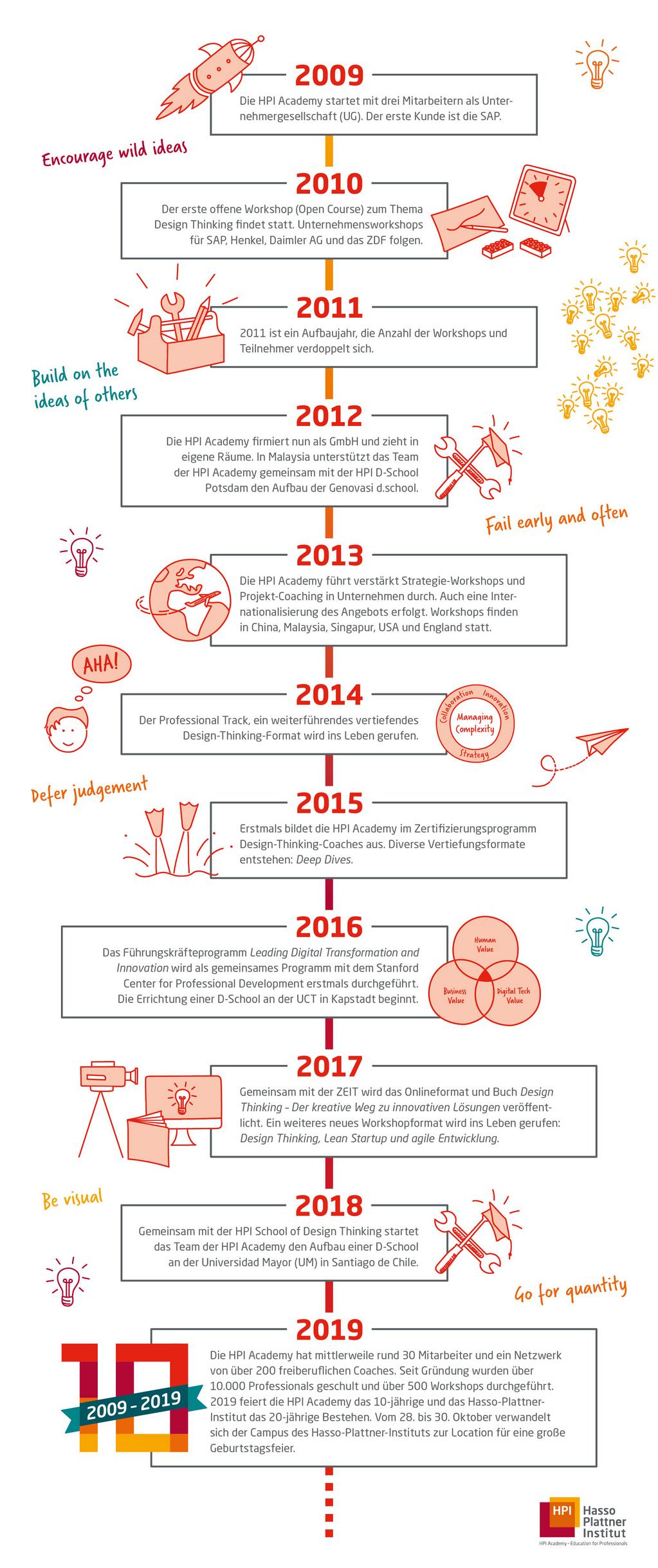 HPI Academy Timeline (Gestaltung Anne Greuling, Zusammenstellung Isabel Wegner)